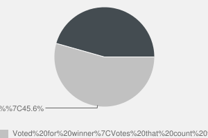 2010 General Election result in Lichfield
